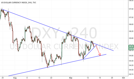 DXY: Dollar index sell the breakout