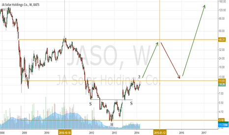 JASO: JASO, 97% short float, inverse head-and-shoulders setup