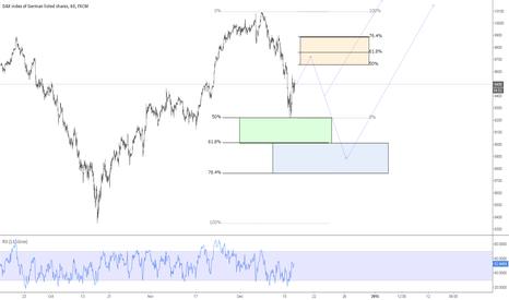 GER30: DAX30 possible scenarios