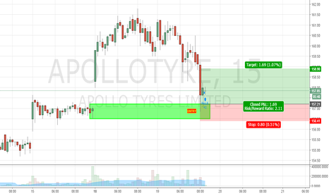 APOLLOTYRE: buy on demand zone