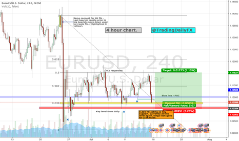 EURUSD: EU Trading at a key fib level (0.236. Longs.
