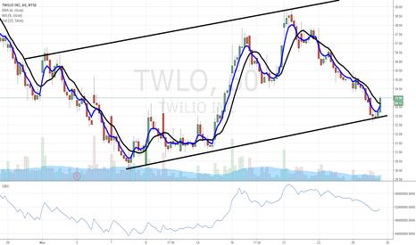 TWLO: $TWLO push off support line...bullish