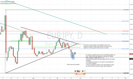 "EURJPY: Possible ""piercing line"" - I still like being SHORT"
