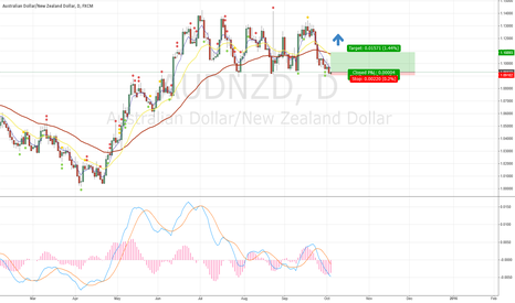 AUDNZD: AUDNZD oscillating on resistance