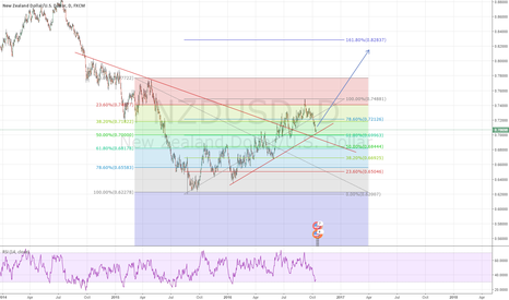 NZDUSD: NZDUSD Long Position, Daily Chart
