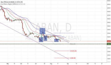 ABAN: Aban Swing Trade analysis - NSE india