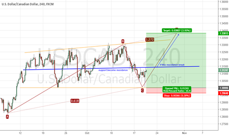 USDCAD: loonie bullish confirmation
