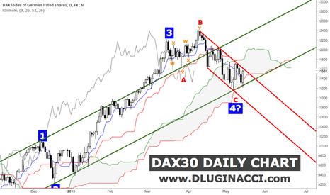 GER30: DAX30 - Quick Update