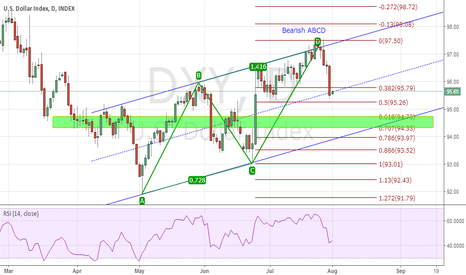 DXY: Channel