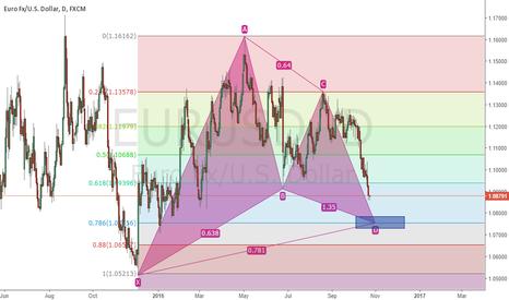 EURUSD: EurUSd looking for Buy..