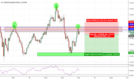 USDCAD: USDCAD Head and shoulders patttern, fib confluence