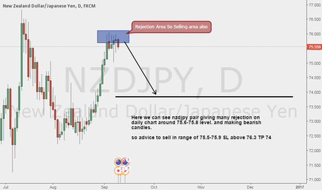 NZDJPY: nzdjpy sell on Daily Chart Rejection