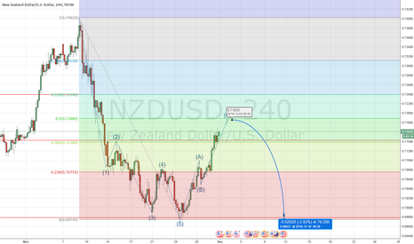 NZDUSD: NZDUSD Short @ Fib .5 Levels