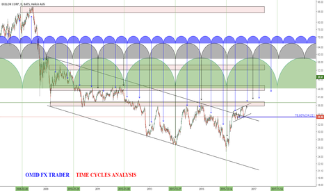 EXC: EXC -TIME CYCLES ANALYSIS- OMID FX TRADER