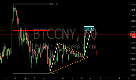 BTCCNY: BTCCNY:Sell at 0.618RET
