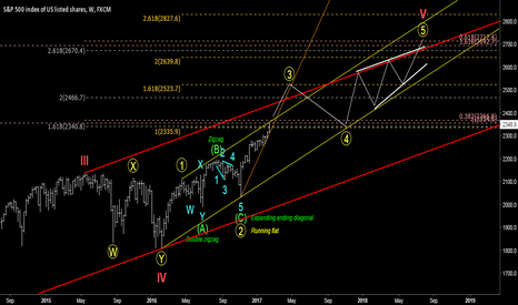 SPX500: A map to the end of the road