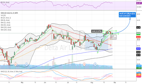 DAL: DAL Long - Consolidating Flag (Bull); Risk:Reward > 10:1