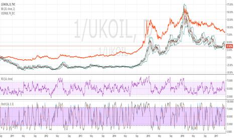 1/UKOIL: Short USDRUB. Target level 45.80
