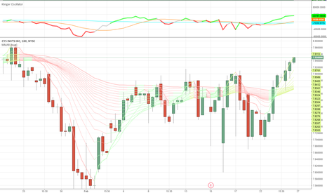 CYS: CYS entered buy zone