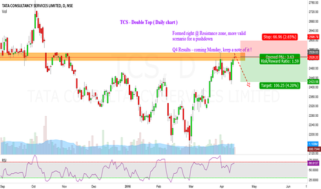 TCS: Tata Consultancy Services (TCS,D) - Chance for Pushdown !