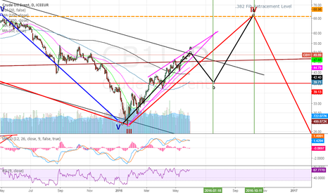CB1!: Brent Crude :  It's Time to book profits & Wait
