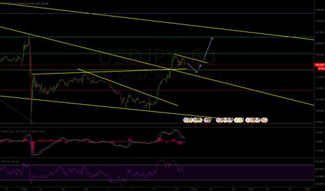 USDJPY: USD/JPY Potential buy