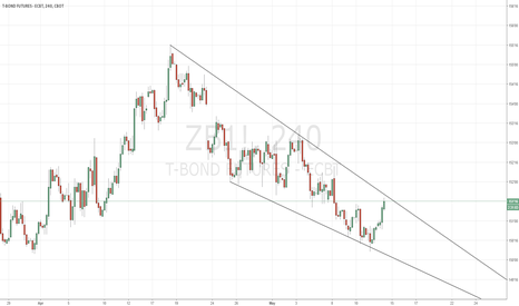 ZB1!: /ZB 4HOUR Descending wedge