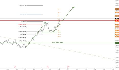 TSLA: TSLA will hit 340 easily.