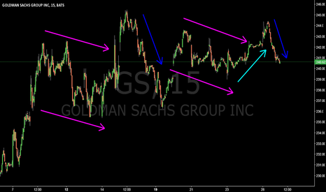 GS: GS @ 15 min @ Will this technical construct hold, traders ?