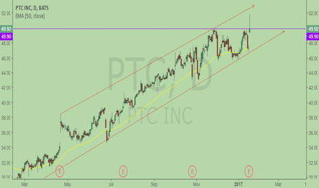PTC: Added position after breakout