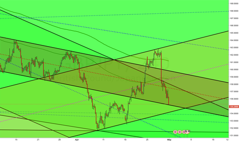 GBPJPY: GBPJPY support and ressistence levels
