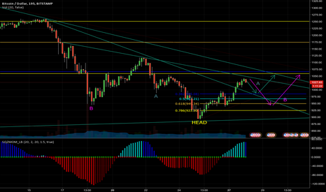BTCUSD: Two Possible Inverse H&S Options on BTCUSD?