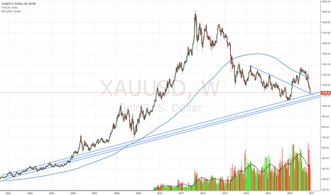 XAUUSD: Possible long approaching from the north