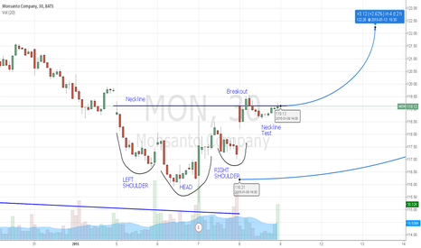 MON: Monsanto 30 min Bullish IHS Pattern