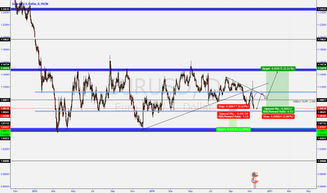 EURUSD: EURUSD Long retest upper 18 month range