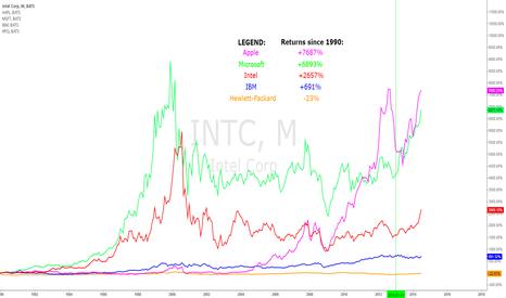 INTC: Big Tech returns since 1990 - monthly chart