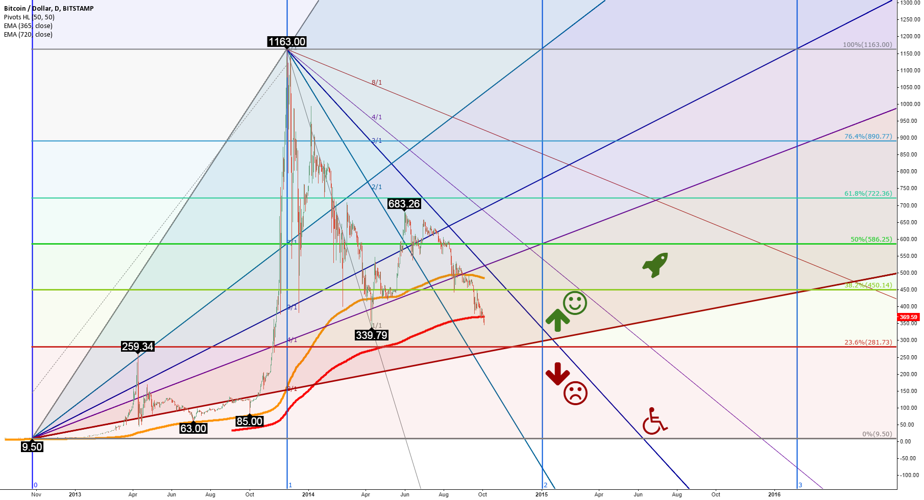 Bitcoin price doom analysis: Why Bitcoin might crash to $85-$110