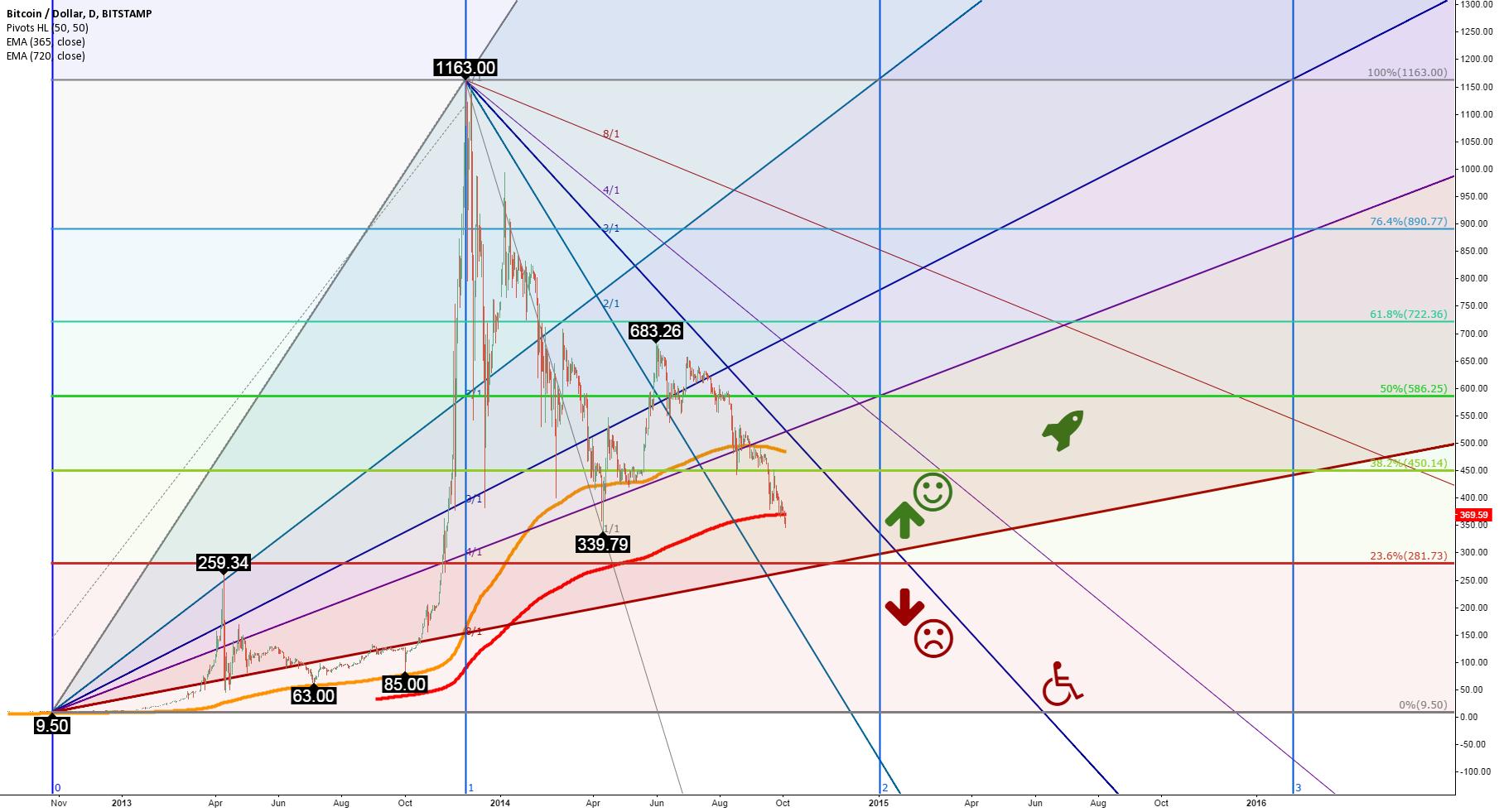 Bitcoin price doom analysis: Why Bitcoin might crash to $85-$110