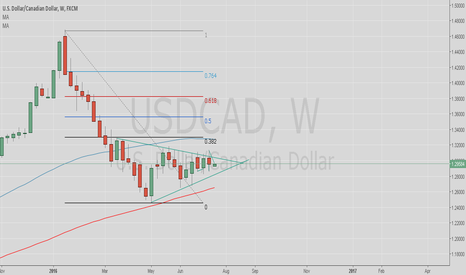 USDCAD: Waiting for a brake out, up or down