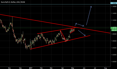EURUSD: POSSIBLE BREAKOUT OF LONG TERM STRUCTURE