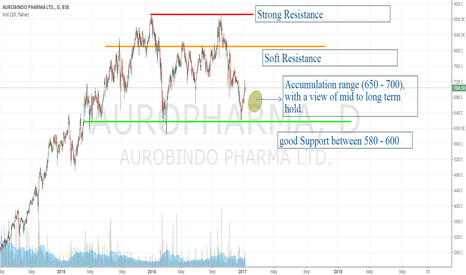 AUROPHARMA: Aurobindo Pharma, Dark horse among Pharma Space, Accumulate!!
