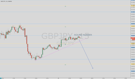 GBPJPY: Potential continuation move down setting up on GBP/JPY