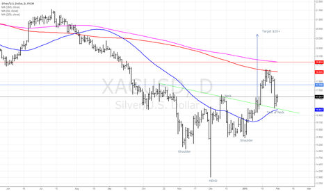 XAGUSD: Silver Inverted H&S target
