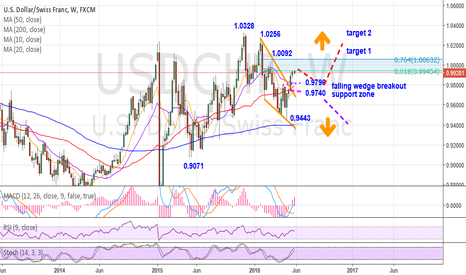 USDCHF: USDCHF-bullish bias–Falling wedge breakout supports upside