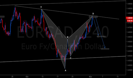 EURCAD: EURCAD BEARISH BAT