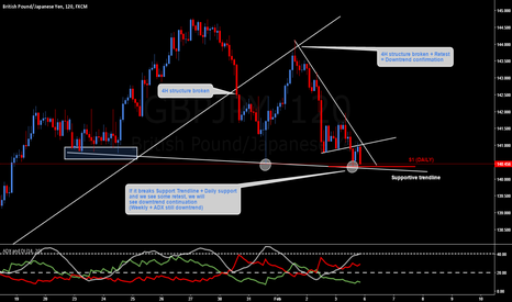 GBPJPY: GBPJPY outlook (sell)