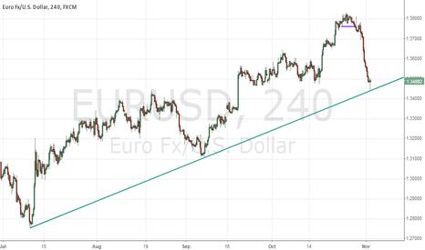 EURUSD: eurusd consolidation