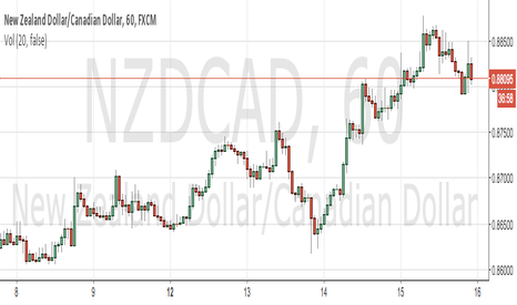 NZDCAD: SHORT MOVE IN SIGHT