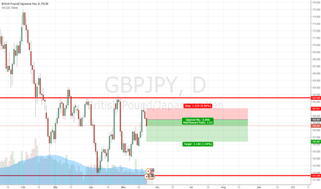 GBPJPY: GBPJPY Daily Trading in Range