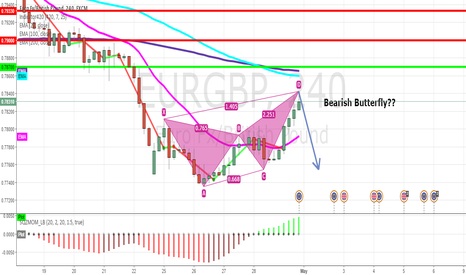 EURGBP: EUR/GBP Possible Bearish Butterfly?